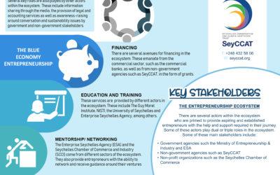 Blue Economy Entrepreneurs -Creating smart, sustainable and shared prosperity through entrepreneurship ecosystem assessment and training